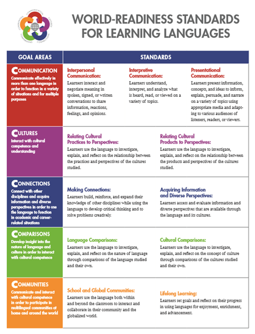 Chart or WL World  Readiness Standards