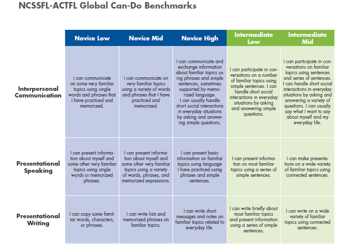 Global Can-Do Benchmarks