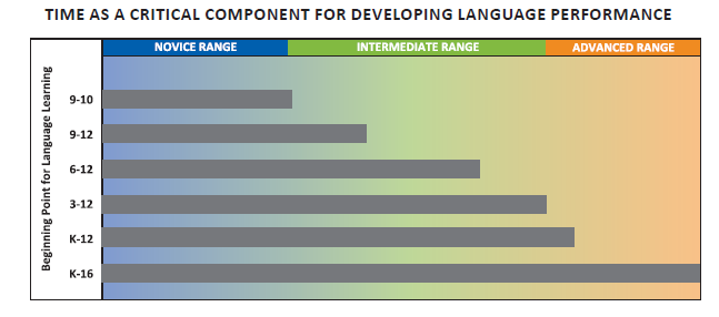 Time Factor for Language Development