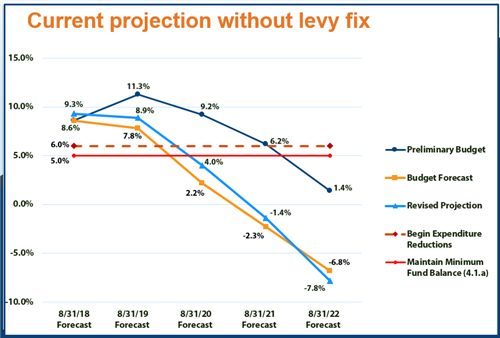 Line graph showing budget projections without a levy fix