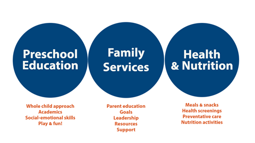 3 blue circles to show components of ECEAP - Preschool Education, Family Services, Health & Nutrition
