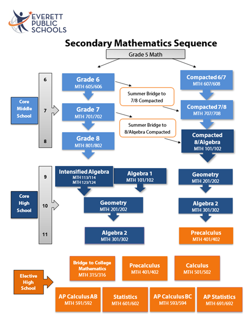 Mathematics Pathways