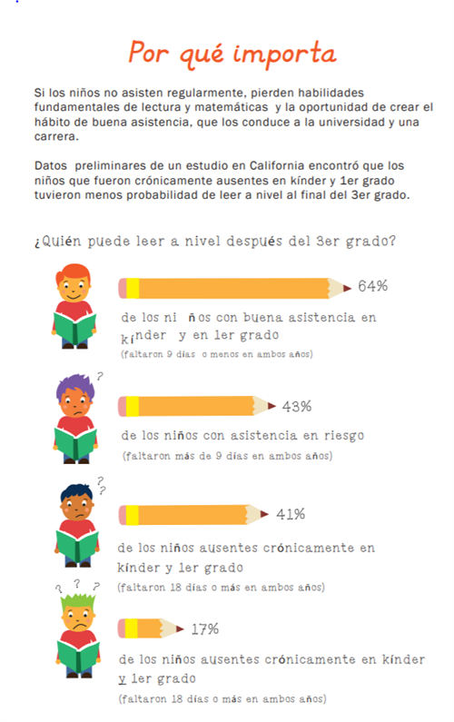 Attendance Works Infographic Spanish