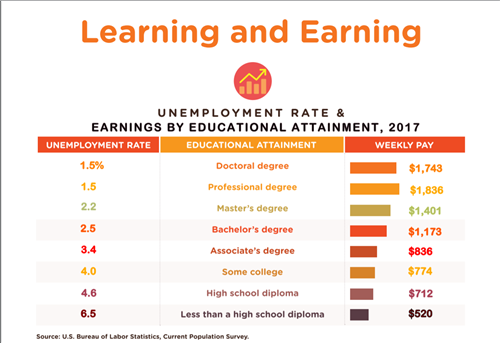 Learning and Earning chart