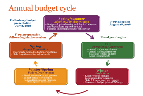 Annual budget cycle diagram