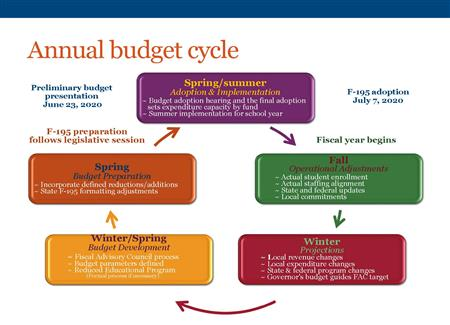 Annual budget cycle 2019-20