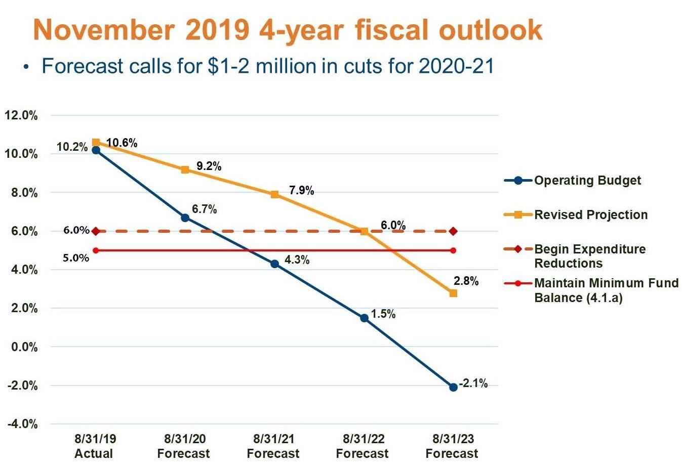 Four-Year Fiscal Outlook Chart