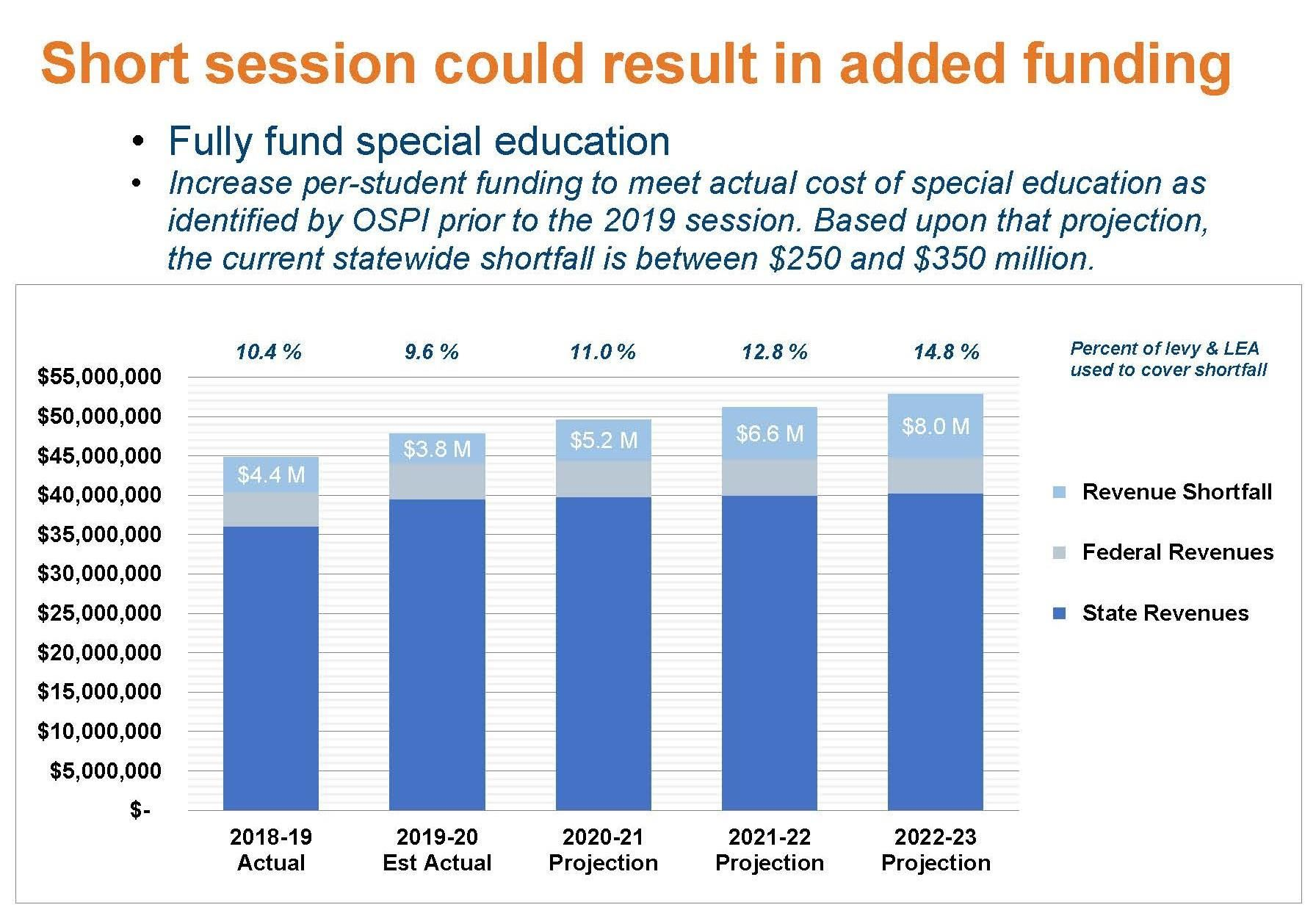 Fully Fund Special Education Chart