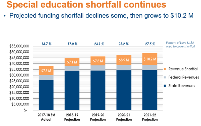 Special Education graph of shortfall