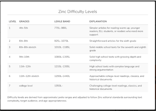 Zinc Difficulty Levels