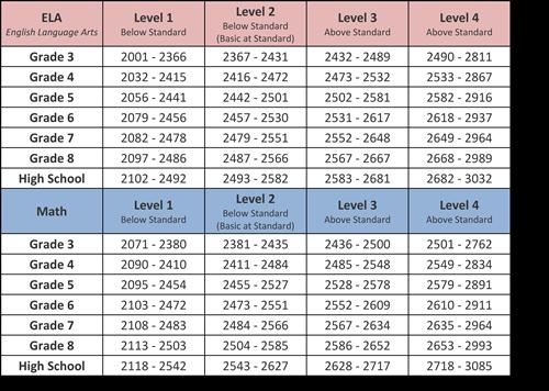 SBA Scale Scores