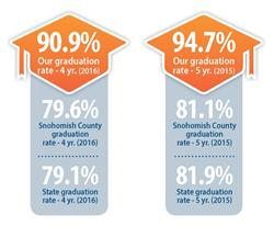 Grad rate infographic